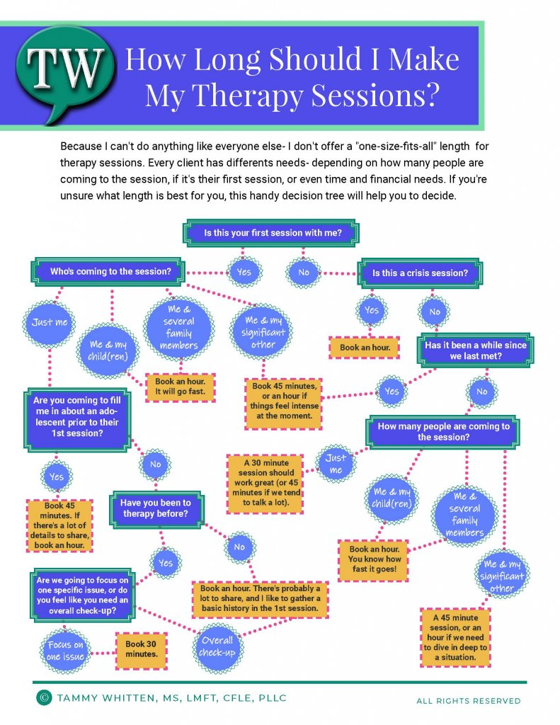 Decide how long of a therapy session you need with this decision tree.